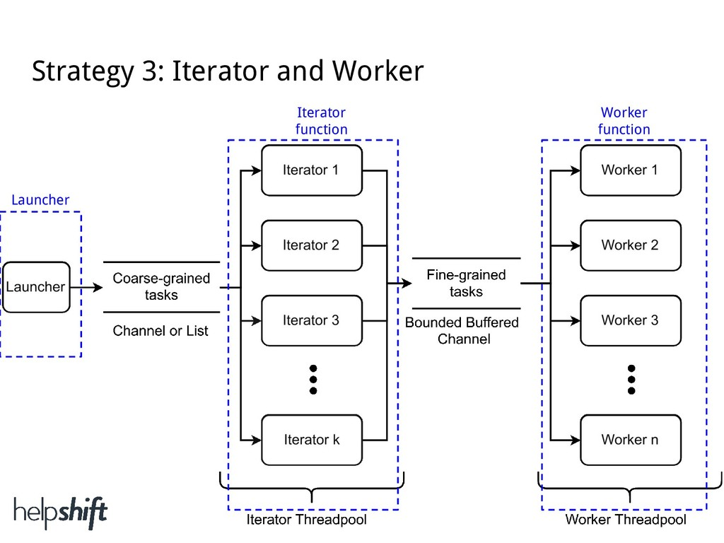 Strategy 3: Iterator and Worker Launcher Iterat...