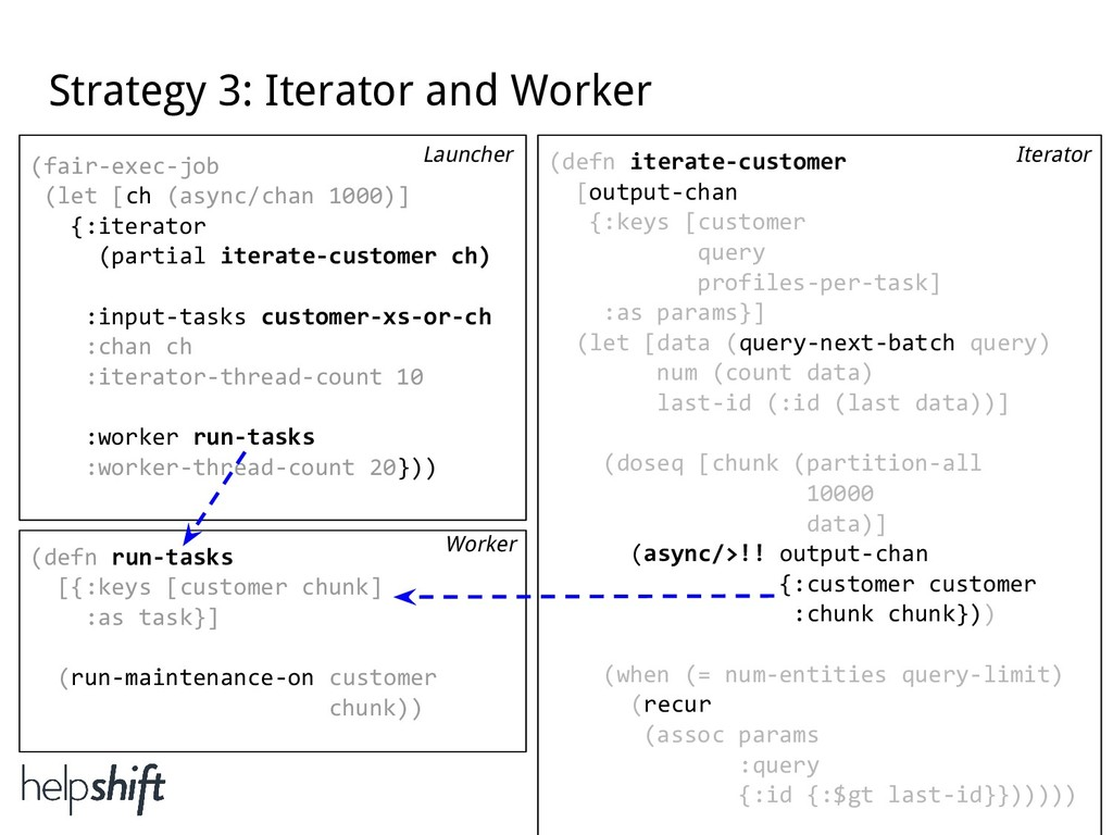 Strategy 3: Iterator and Worker (defn iterate-c...