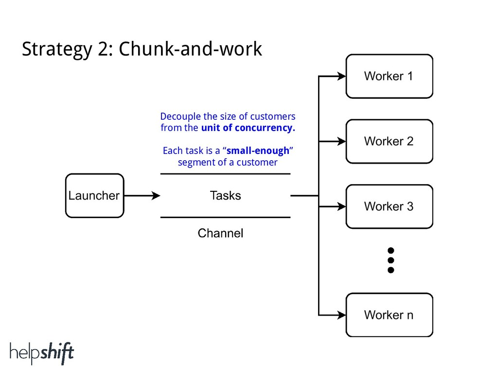 Strategy 2: Chunk-and-work Decouple the size of...