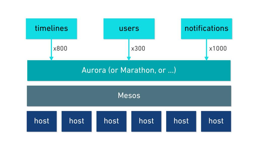 timelines Aurora (or Marathon, or …) host Mesos...