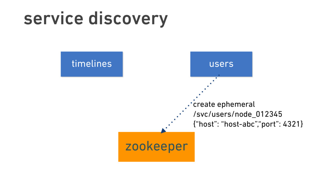 service discovery timelines users zookeeper cre...