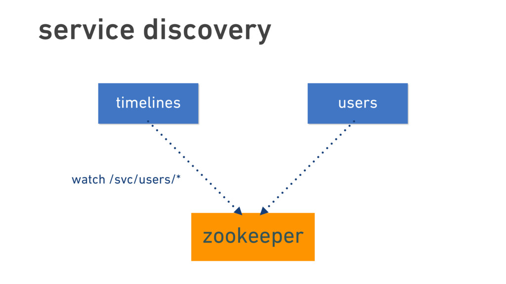 service discovery timelines users zookeeper wat...