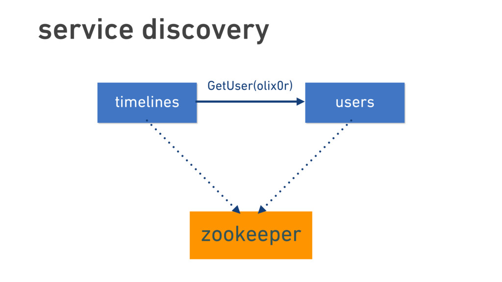service discovery timelines users zookeeper Get...