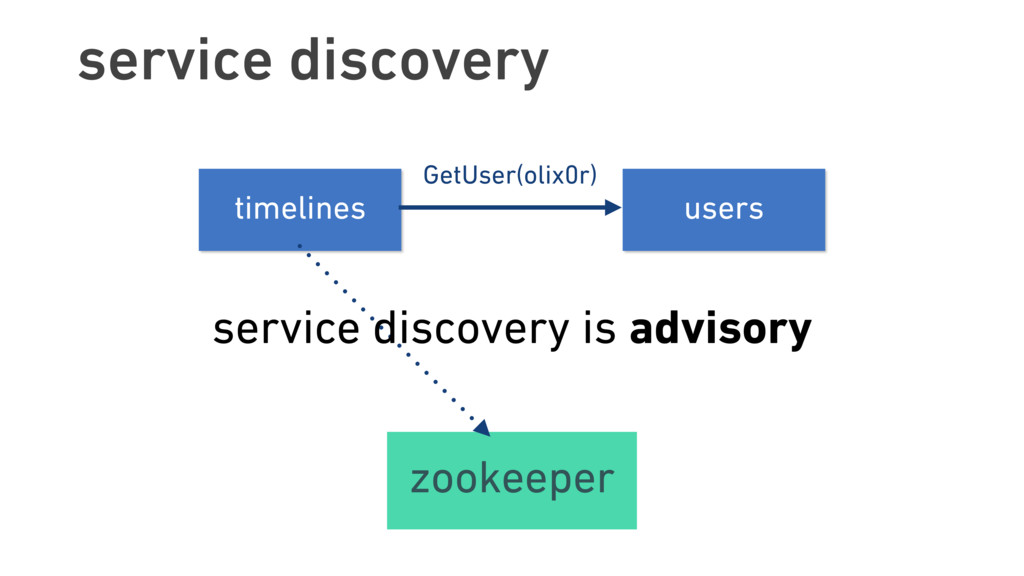 service discovery timelines users zookeeper ser...