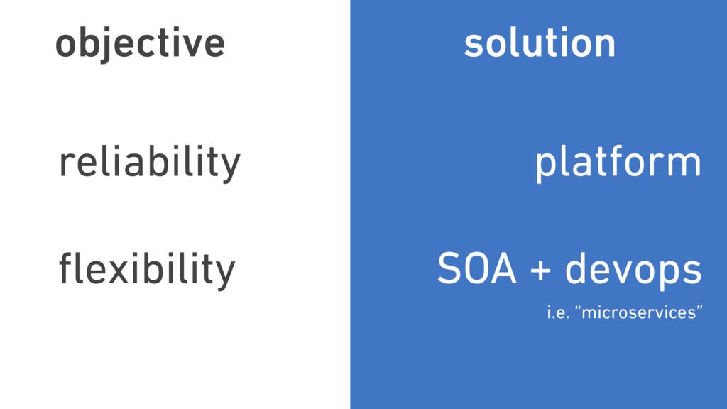 objective reliability flexibility solution platf...