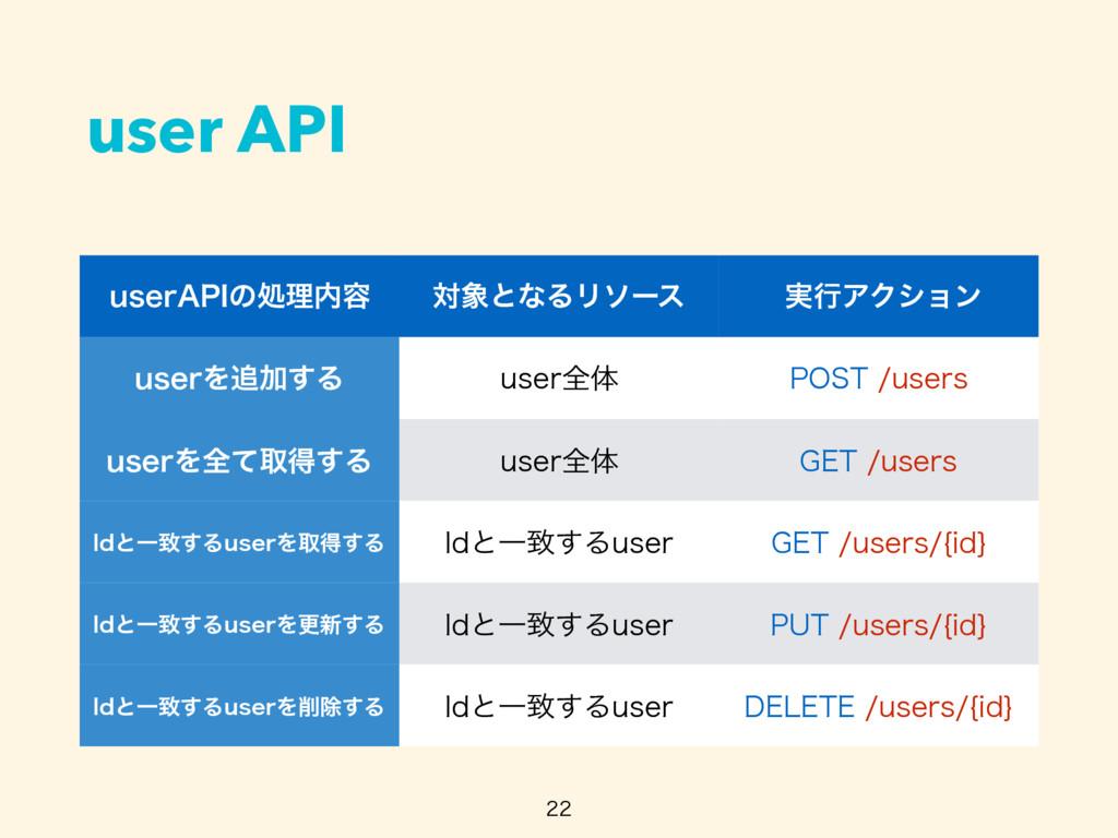 "user API  VTFS""1*ͷॲཧ༰ ରͱͳΔϦιʔε ࣮ߦΞΫγϣϯ VTF..."