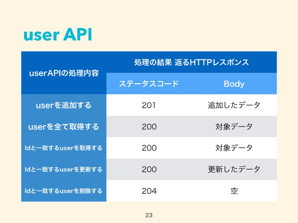 """user API  VTFS""""1*ͷॲཧ༰ ॲཧͷ݁ՌฦΔ)551Ϩεϙϯε εςʔλ..."""