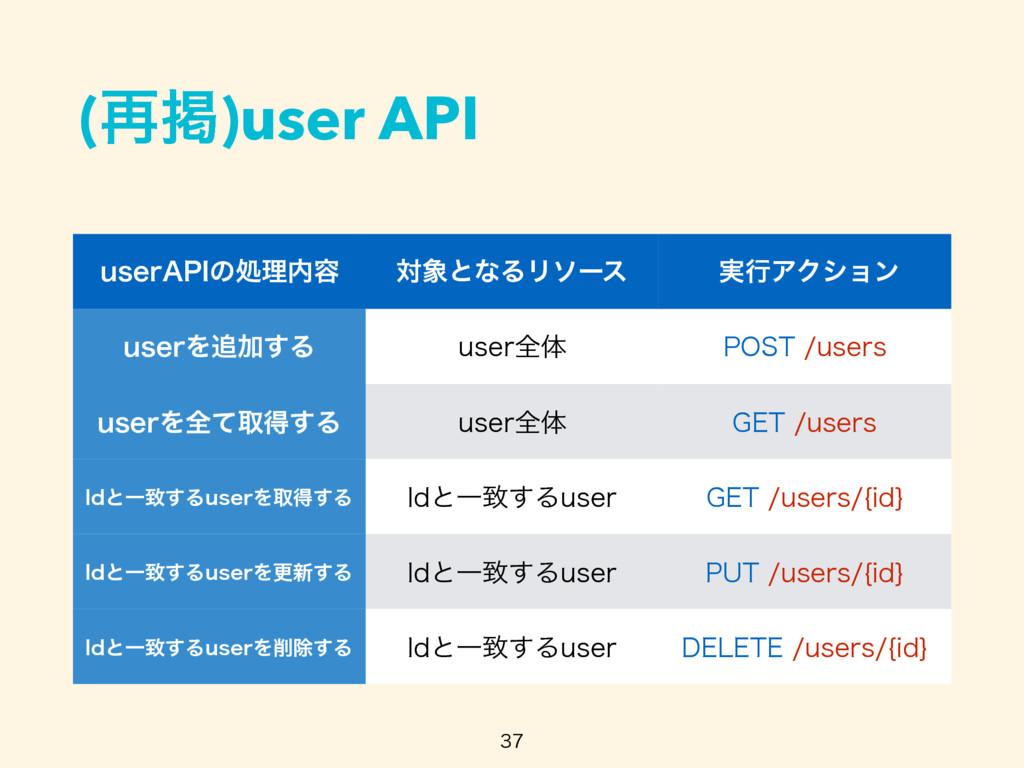 "(࠶ܝ)user API  VTFS""1*ͷॲཧ༰ ରͱͳΔϦιʔε ࣮ߦΞΫγϣϯ..."