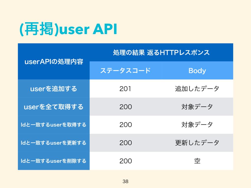 """(࠶ܝ)user API  VTFS""""1*ͷॲཧ༰ ॲཧͷ݁ՌฦΔ)551Ϩεϙϯε ..."""