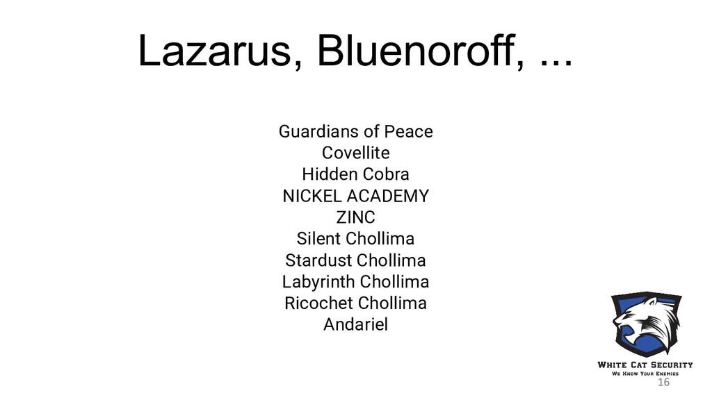 Lazarus, Bluenoroff, ... Guardians of Peace Cov...