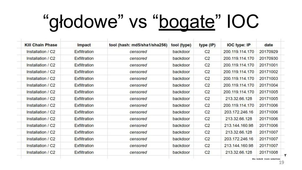 """""""głodowe"""" vs """"bogate"""" IOC"""