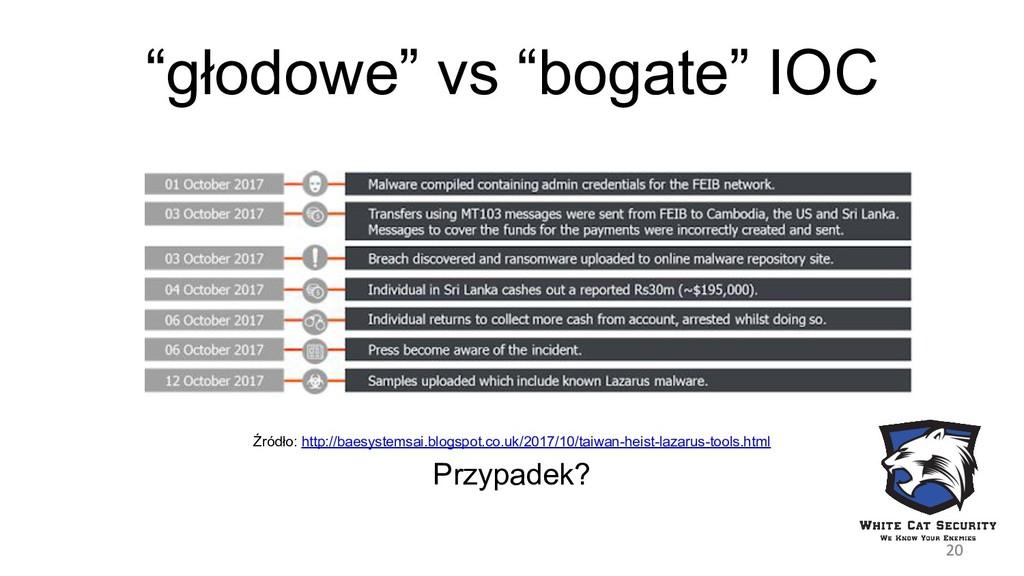 """głodowe"" vs ""bogate"" IOC Źródło: http://baesys..."
