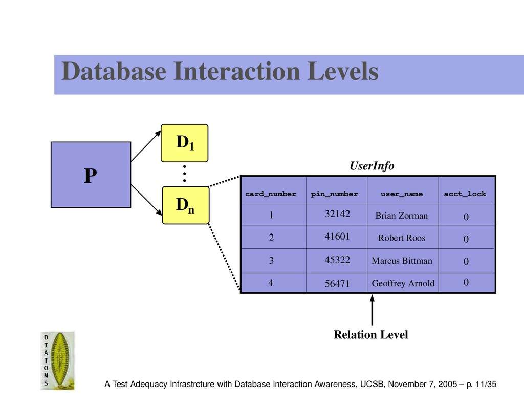 Database Interaction Levels UserInfo 4 0 0 0 0 ...