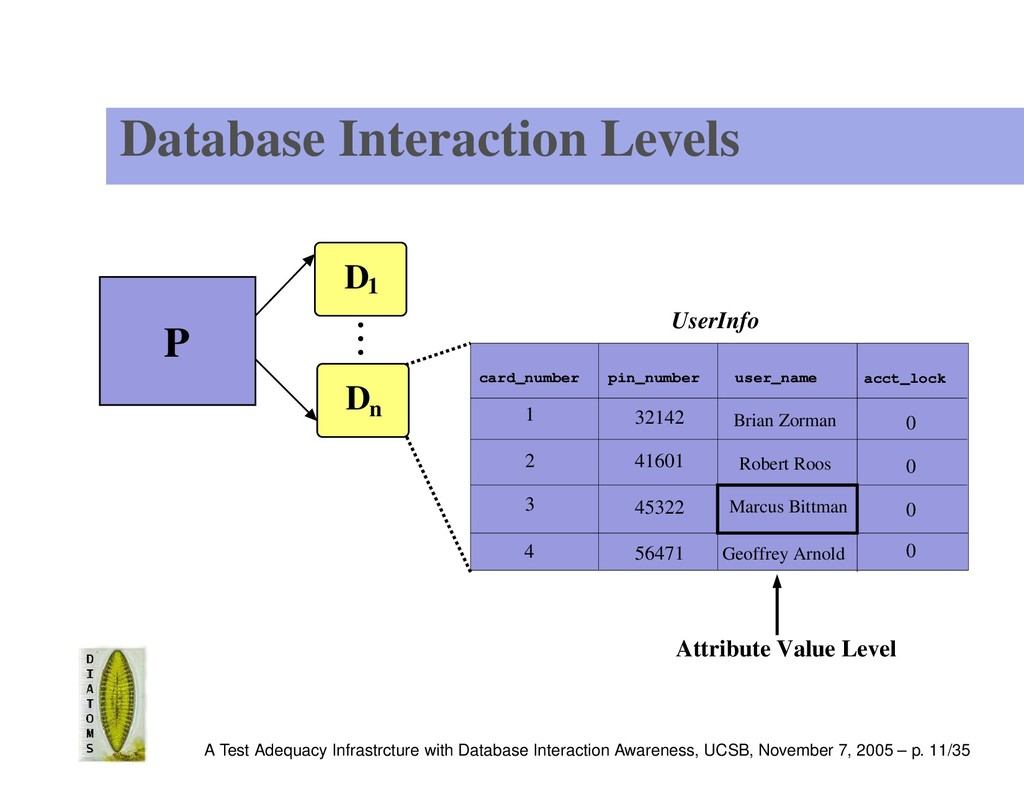Database Interaction Levels UserInfo 4 1 2 3 0 ...