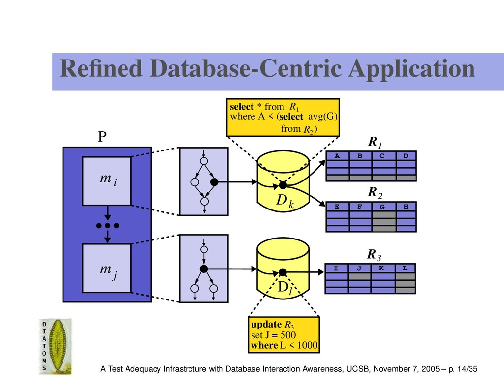 Refined Database-Centric Application P m i m j R...