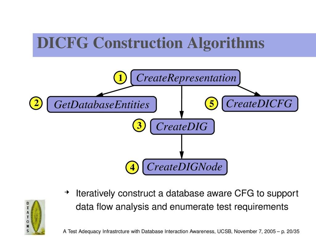 DICFG Construction Algorithms 1 5 CreateDIG 4 C...
