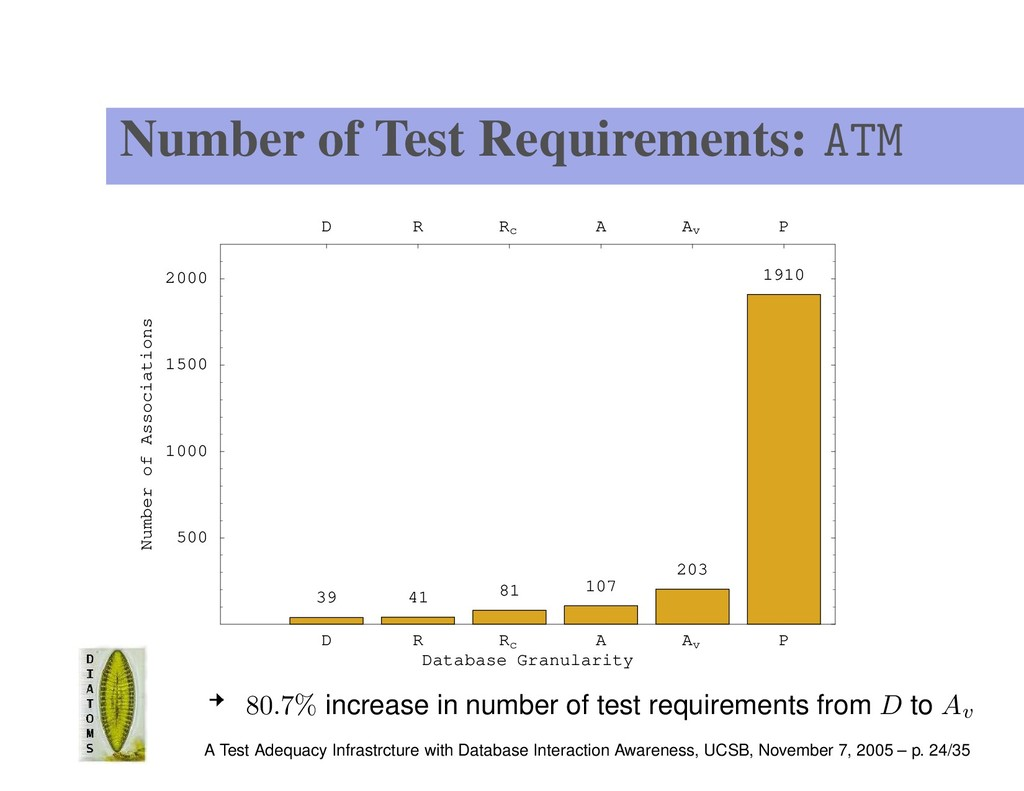 Number of Test Requirements: ATM D R Rc A Av P ...