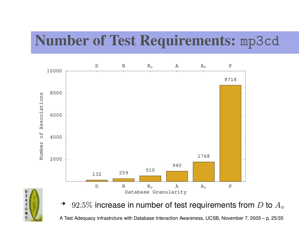 Number of Test Requirements: mp3cd D R Rc A Av ...