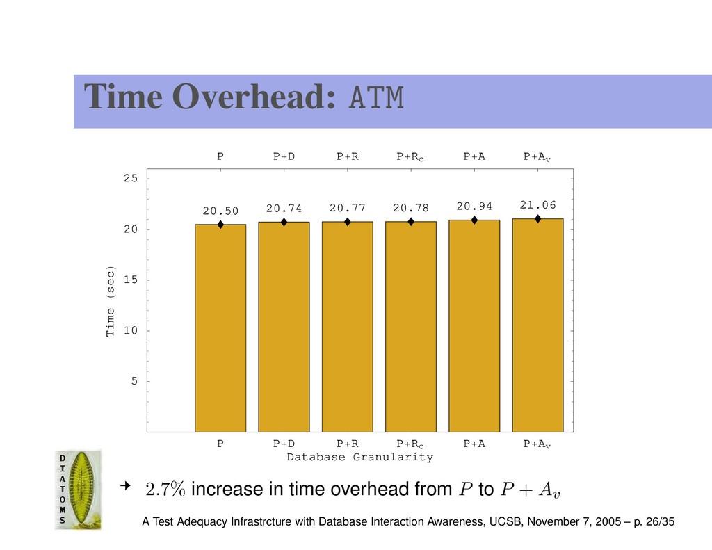 Time Overhead: ATM P P D P R P Rc P A P Av Data...