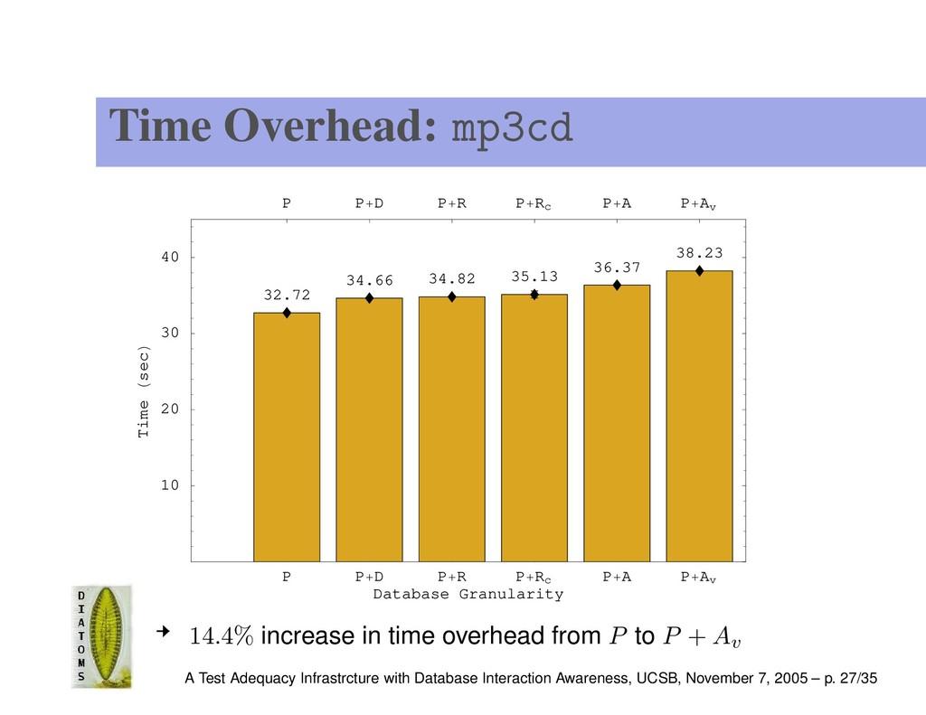 Time Overhead: mp3cd P P D P R P Rc P A P Av Da...
