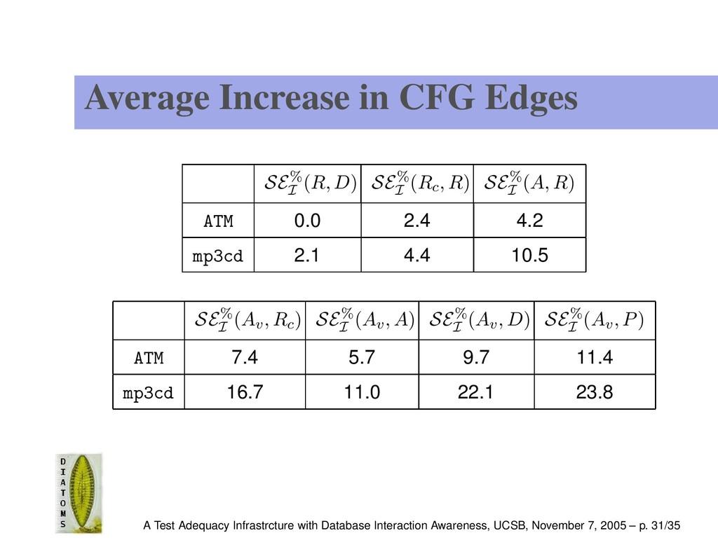 Average Increase in CFG Edges SE% I (R, D) SE% ...