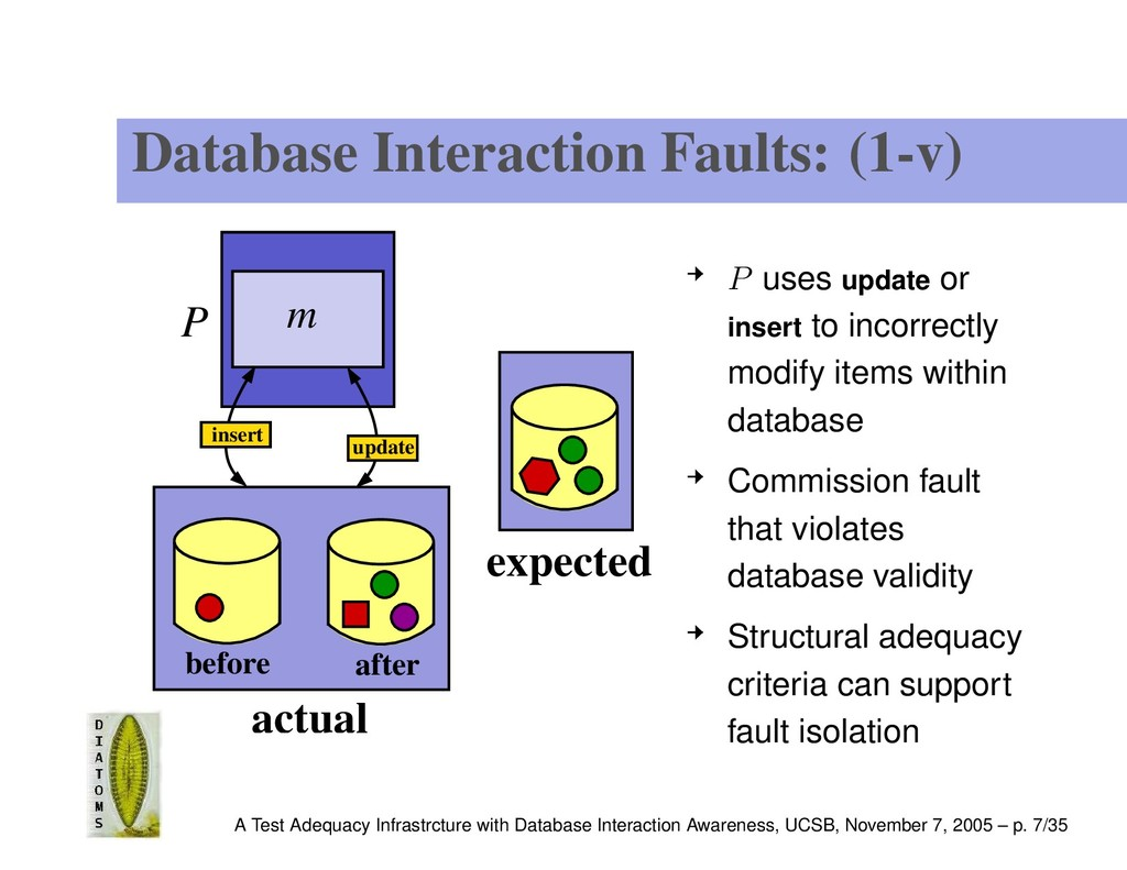 Database Interaction Faults: (1-v) P m actual b...