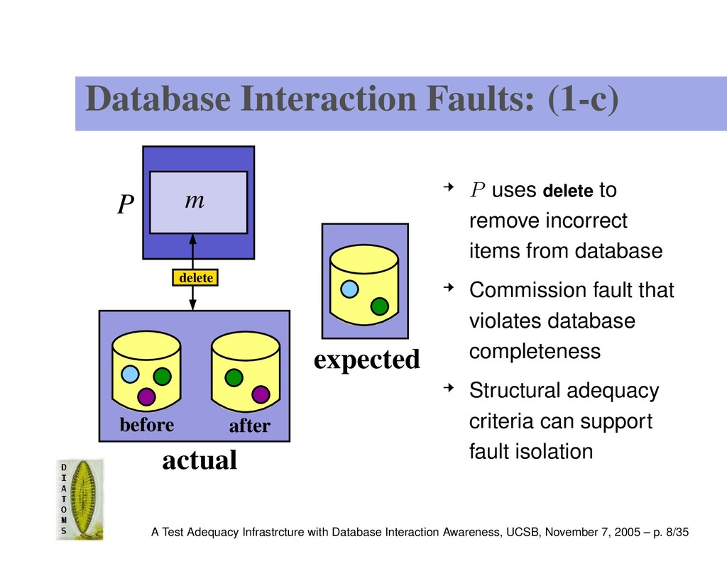 Database Interaction Faults: (1-c) P m actual b...