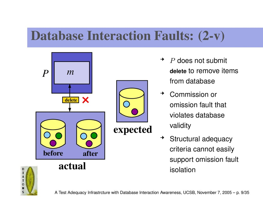 Database Interaction Faults: (2-v) P m actual b...