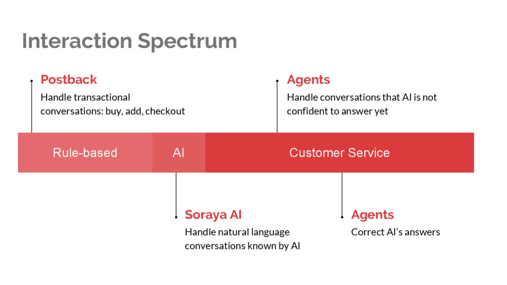 Interaction Spectrum Rule-based AI Customer Ser...