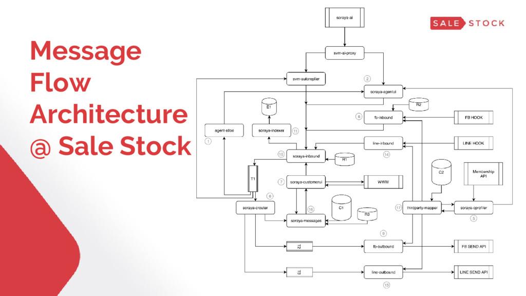 Message Flow Architecture @ Sale Stock