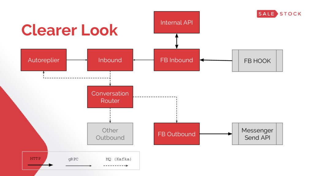 Clearer Look Conversation Router FB Outbound In...