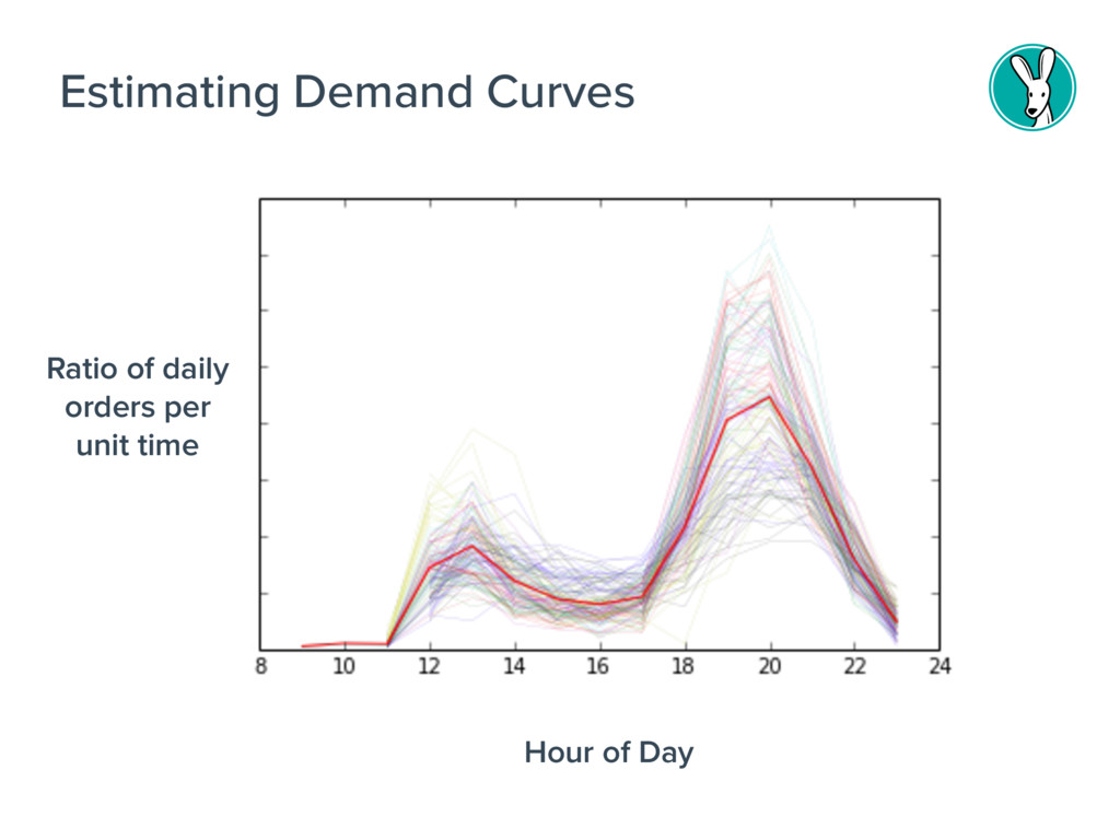 Estimating Demand Curves Ratio of daily orders ...