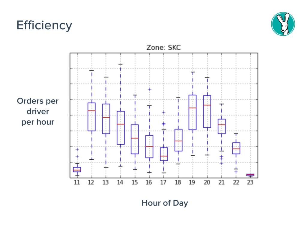 Efficiency Orders per driver per hour Hour of D...