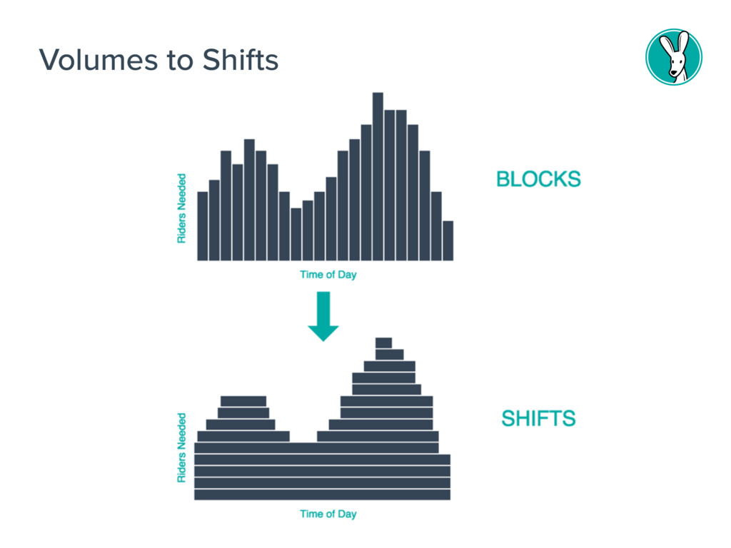 Volumes to Shifts