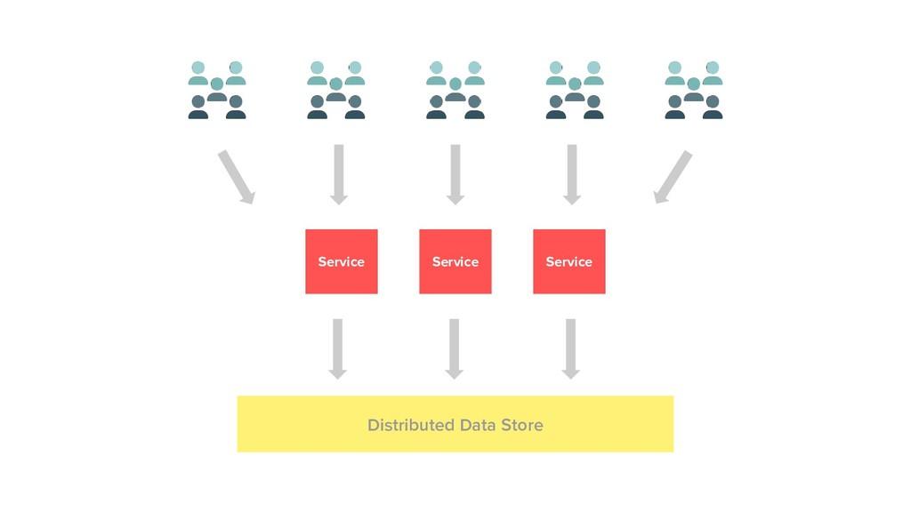 Service Service Service Distributed Data Store