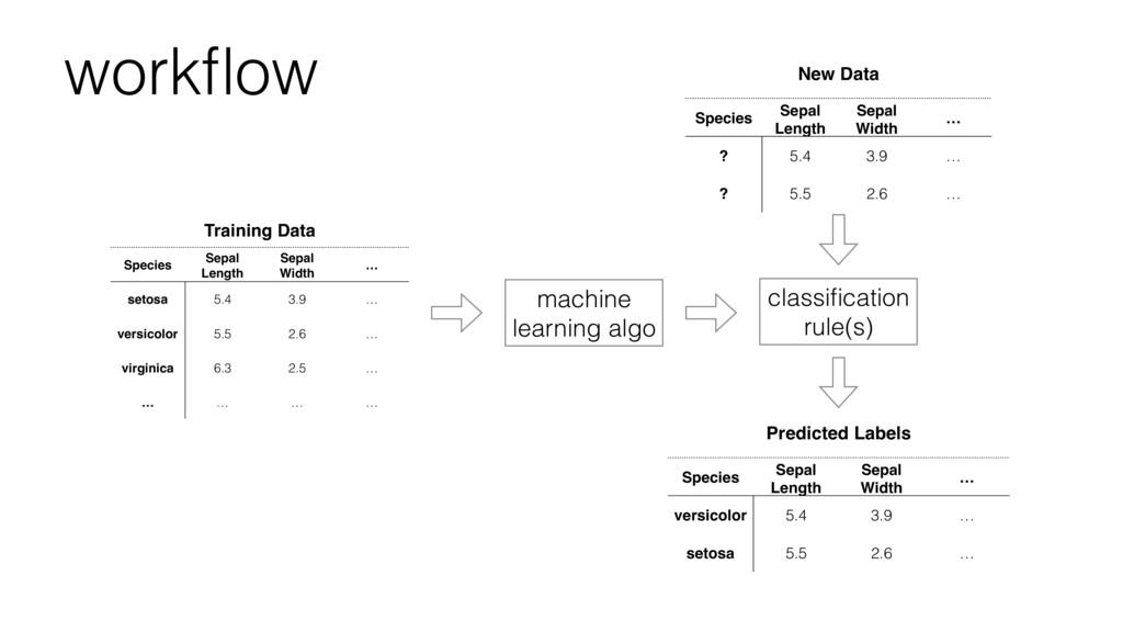Training Data Species Sepal Length Sepal Width ...
