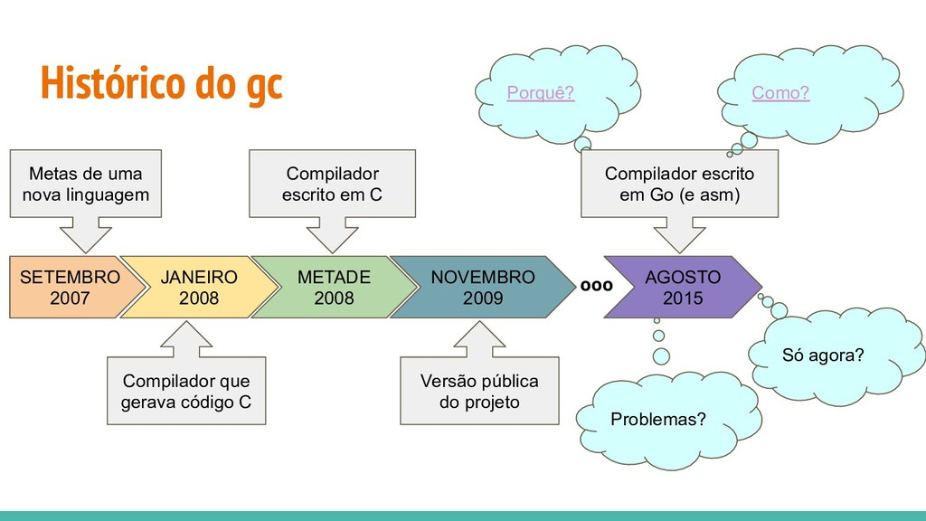 Histórico do gc SETEMBRO 2007 JANEIRO 2008 META...