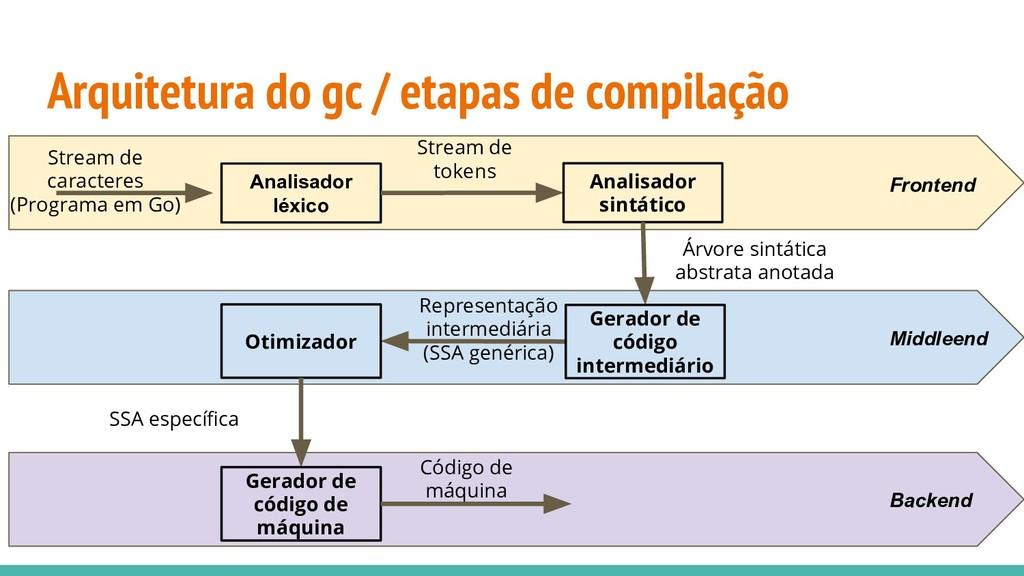 Backend Middleend Arquitetura do gc / etapas de...
