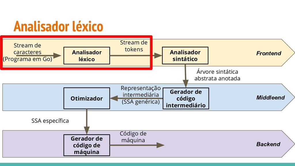 Analisador léxico Analisador léxico Stream de c...