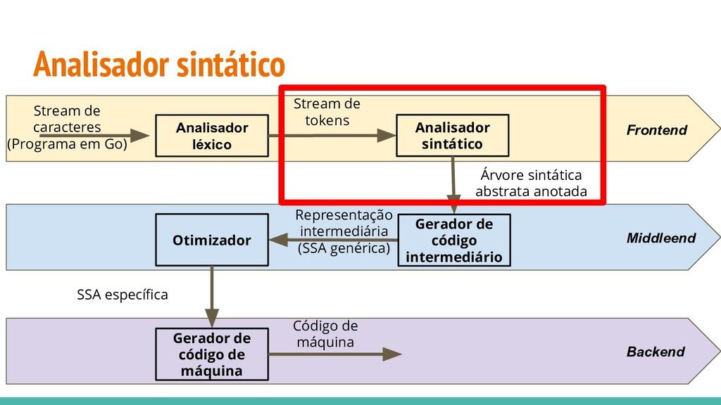 Analisador sintático Analisador léxico Stream d...