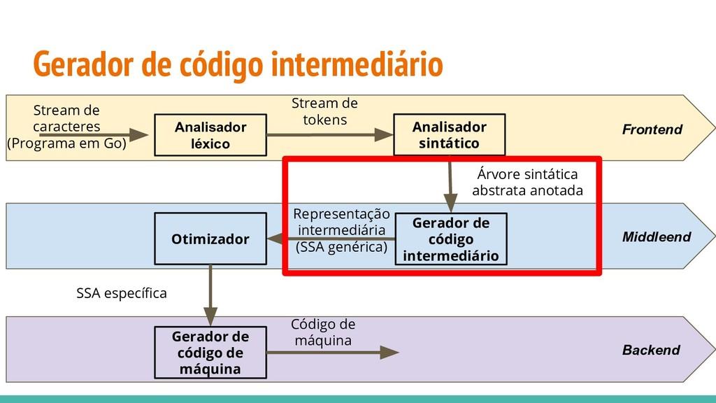 Gerador de código intermediário Analisador léxi...
