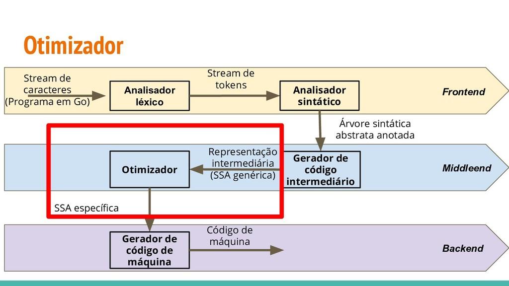 Otimizador Analisador léxico Stream de caracter...
