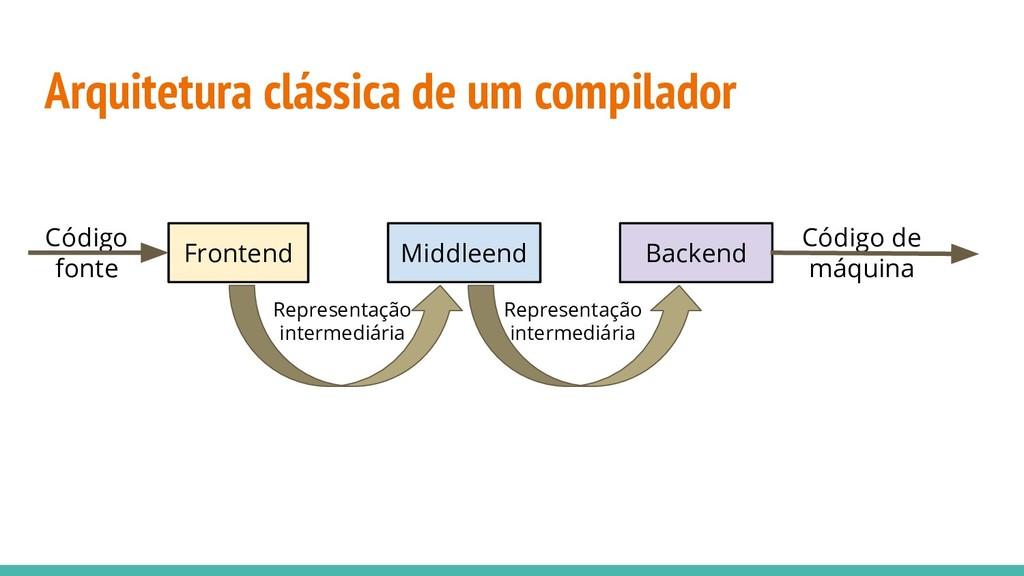 Arquitetura clássica de um compilador Frontend ...