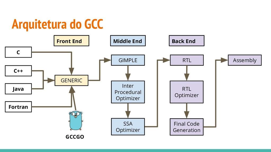 Arquitetura do GCC RTL RTL Optimizer Final Code...