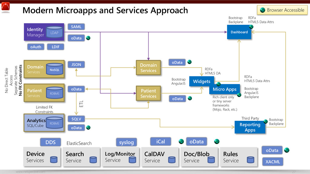 www.netspective.com 27 Modern Microapps and Ser...