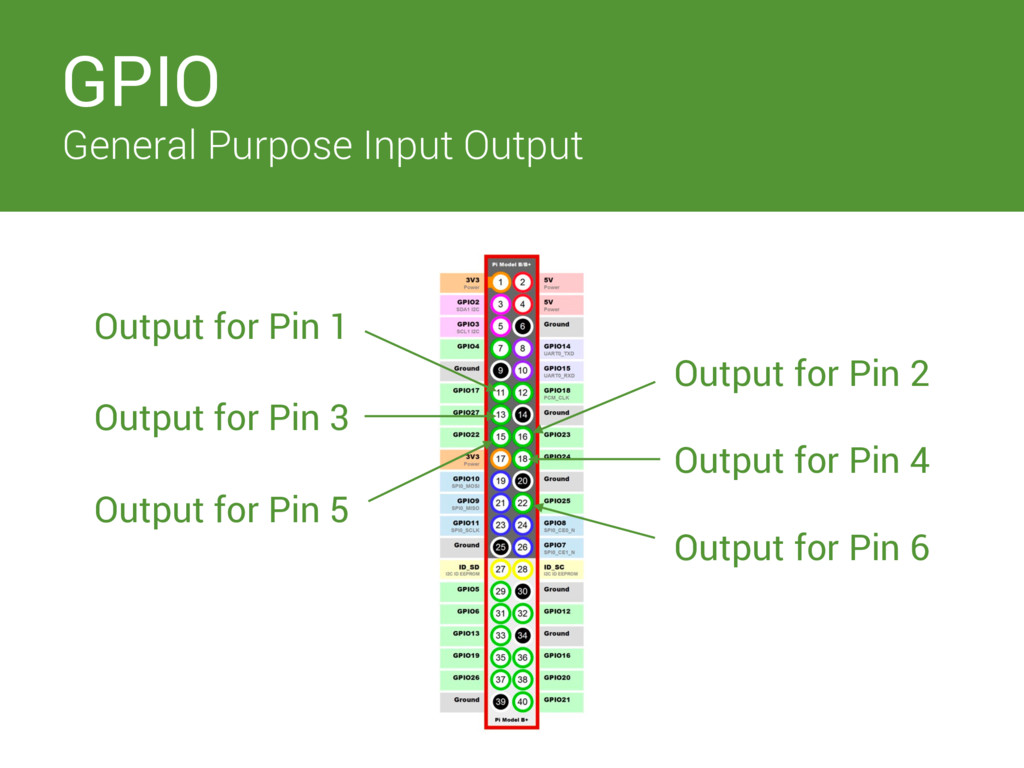 Switches GPIO General Purpose Input Output Outp...