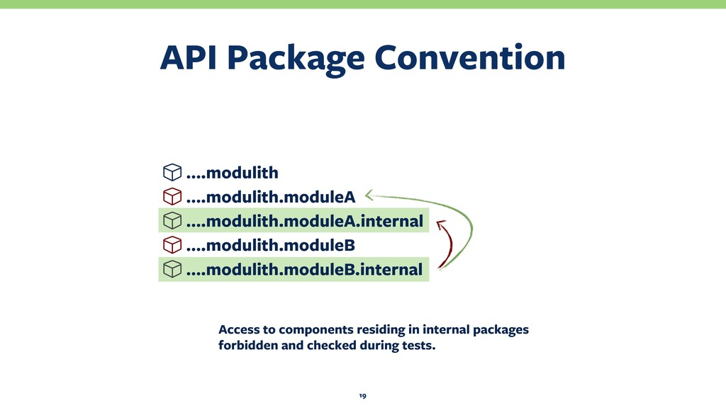 API Package Convention 19 ….modulith ….modulith...