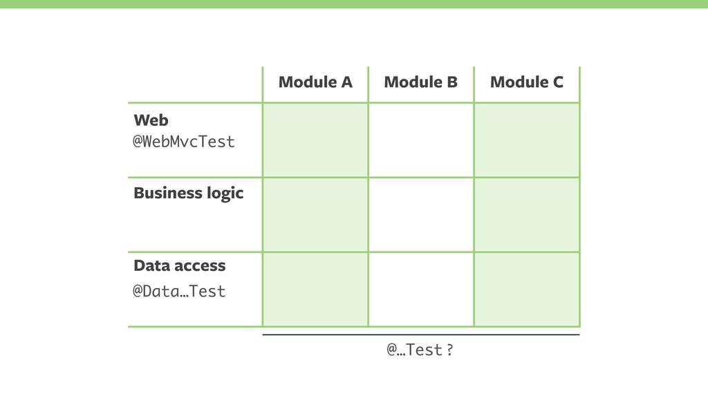 Web Business logic Data access @Data…Test Modul...