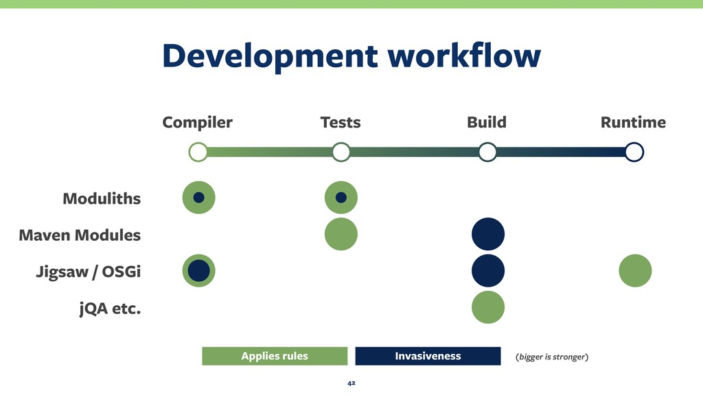 Development workflow 42 Compiler Tests Build Run...