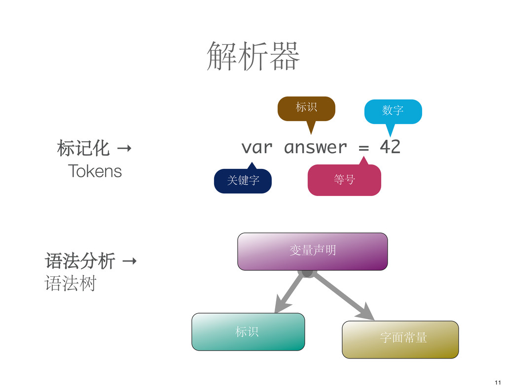 var answer = 42 解析器 关键字 等号 标识 数字 变量声明 标识 字面常量 标...
